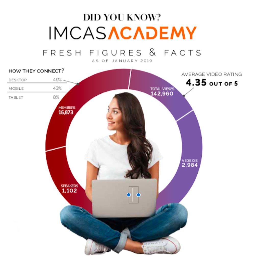 imcas congress academy